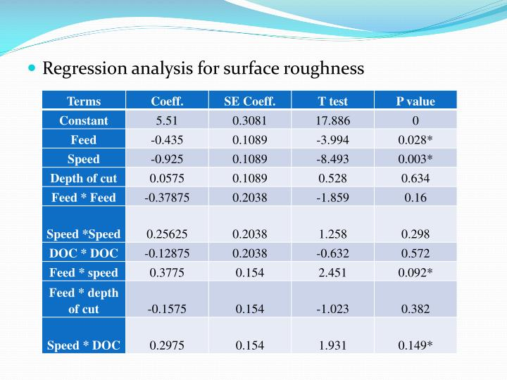 Regression analysis for surface roughness