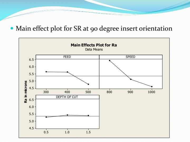 Main effect plot for SR at 90 degree insert orientation
