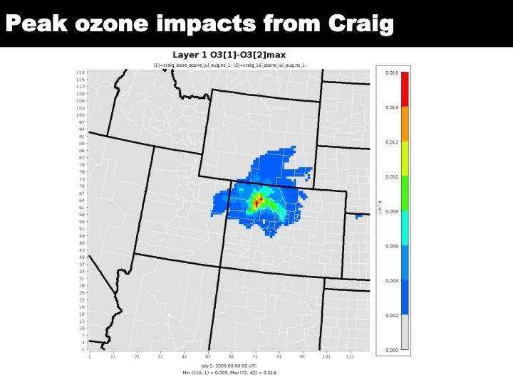 Peak ozone impacts from Craig