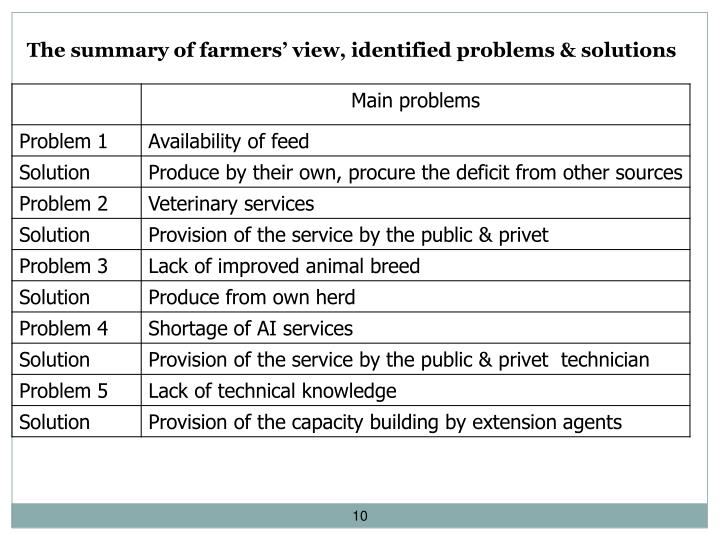 The summary of farmers' view, identified problems &