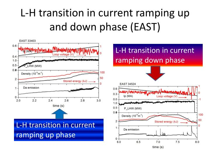 L h transition in current ramping up and down phase east