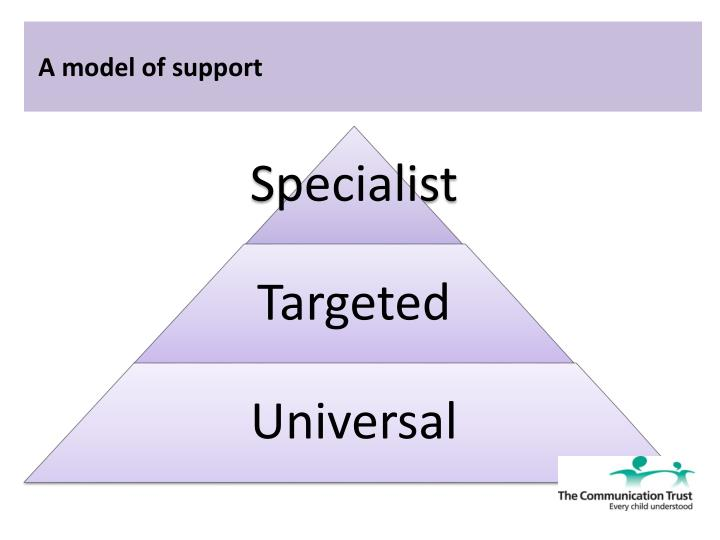 unit 068 support children s speech language and communication outcome 1 2 068 outcome 1 1 speech- is the vocalised unit 068 childcare level 3 essay language and communication skills support children's learning development as.