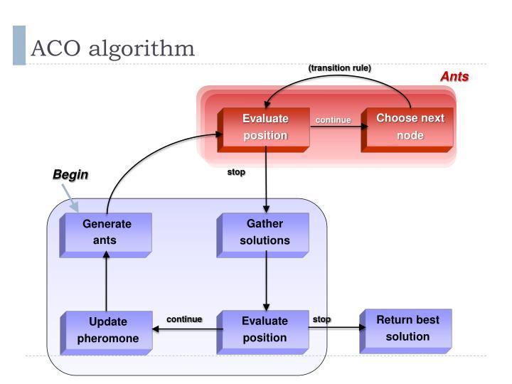 ACO algorithm