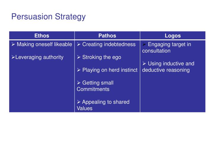 Persuasion Strategy
