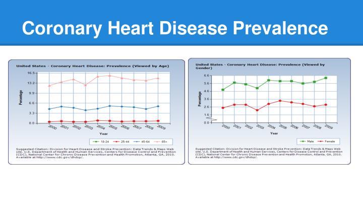 Coronary Heart Disease Prevalence