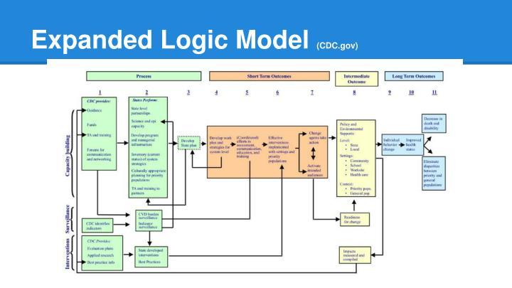 Expanded Logic Model