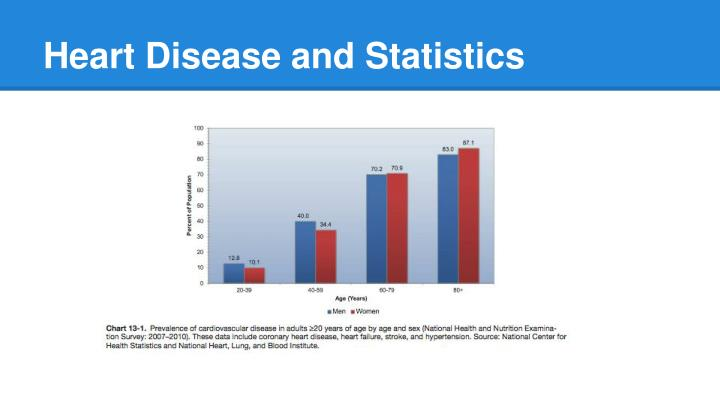 Heart Disease and Statistics