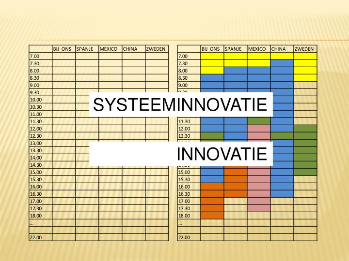 SYSTEEMINNOVATIE