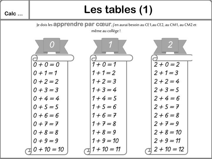 Les tables (1)
