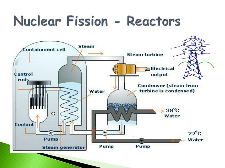 Nuclear Fission - Reactors