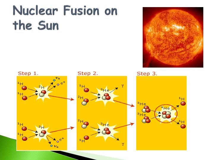Nuclear Fusion on the Sun
