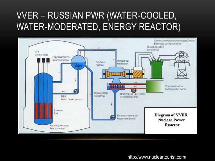 VVER – Russian PWR (Water-Cooled, Water-Moderated, Energy Reactor)