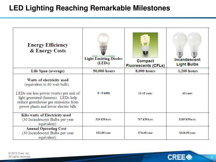 LED Lighting Reaching Remarkable Milestones