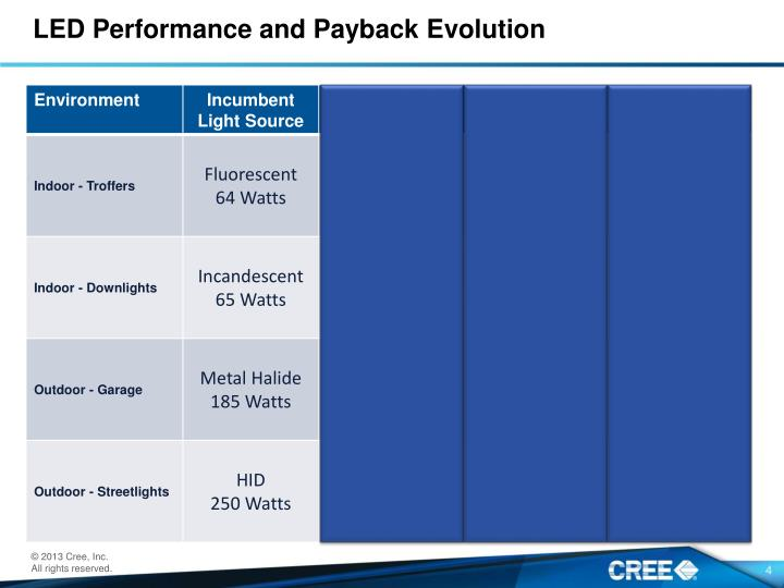 LED Performance and Payback Evolution