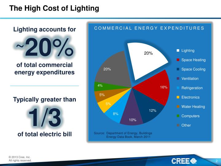 The high cost of lighting