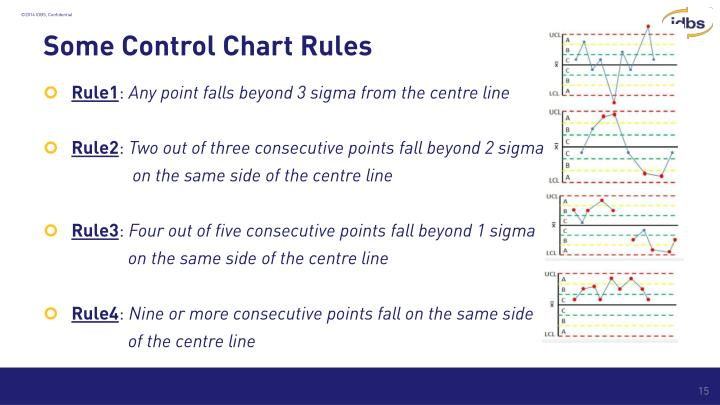 Some Control Chart Rules