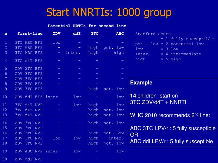 Start NNRTIs: 1000 group