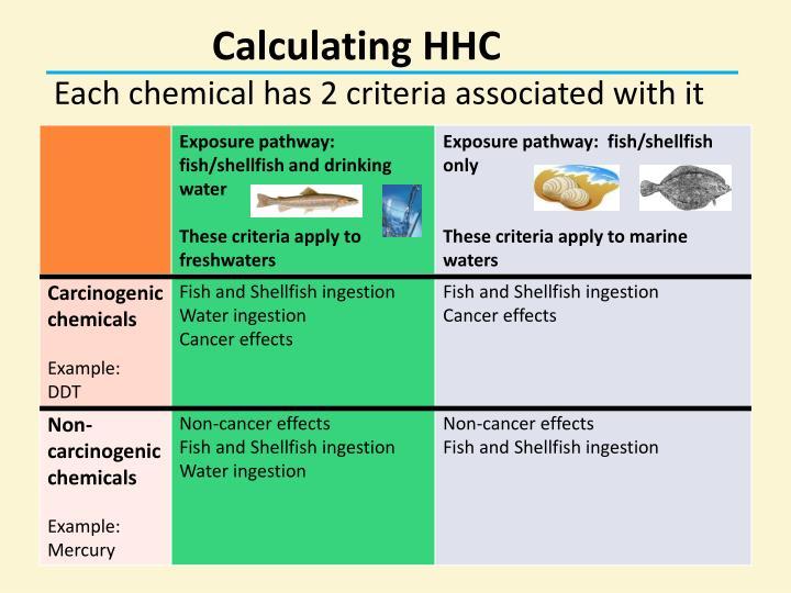 Calculating HHC
