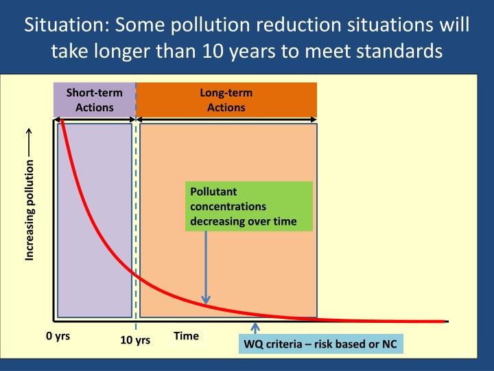 Situation: Some pollution reduction situations will