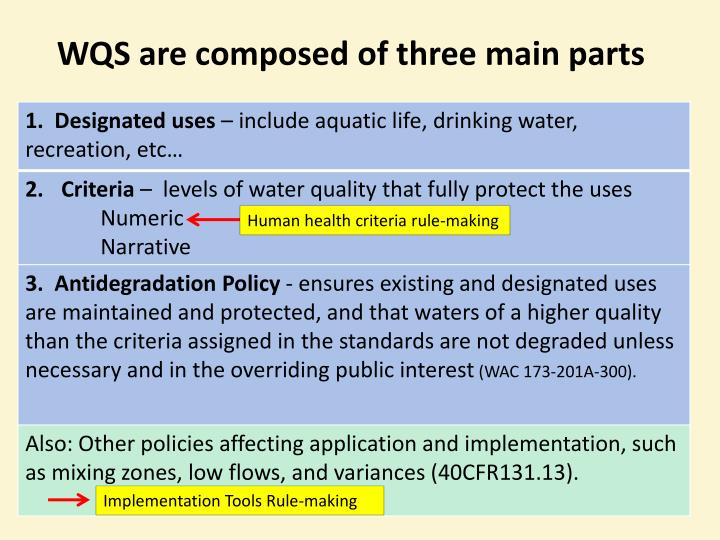 WQS are composed of three main parts