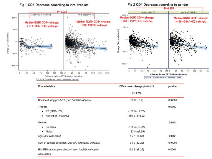 Fig 2 CD4 Decrease according to gender