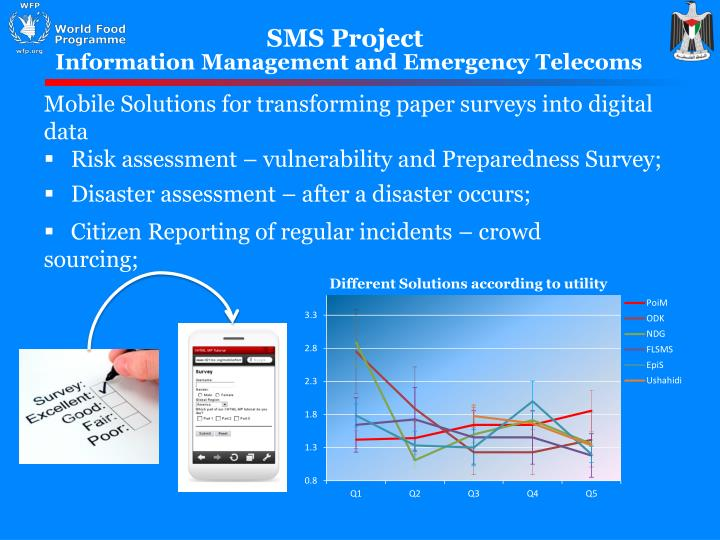 SMS Project