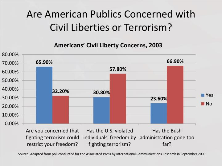 Are American Publics Concerned with