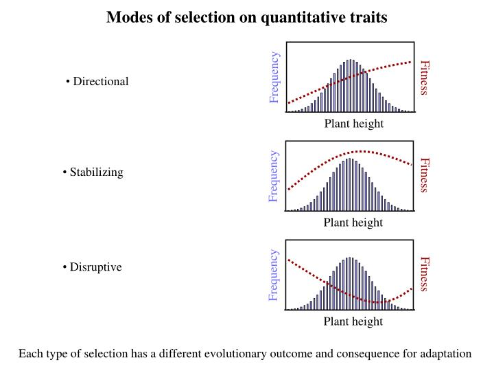 Modes of selection on quantitative traits