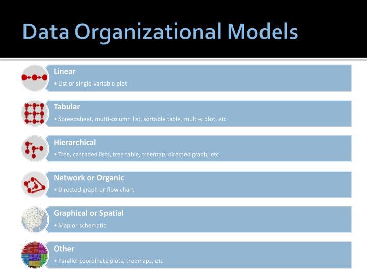 Data Organizational Models