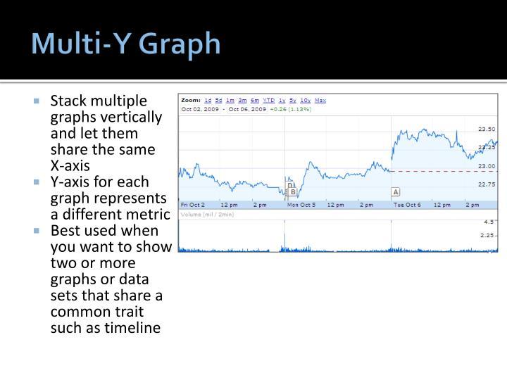 Multi-Y Graph