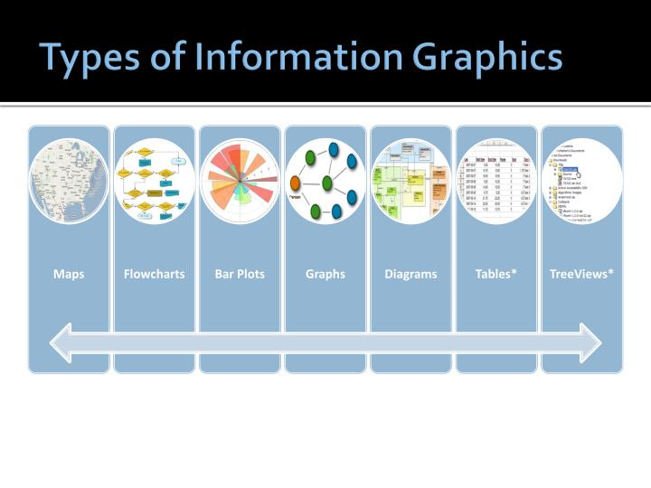 Types of information graphics