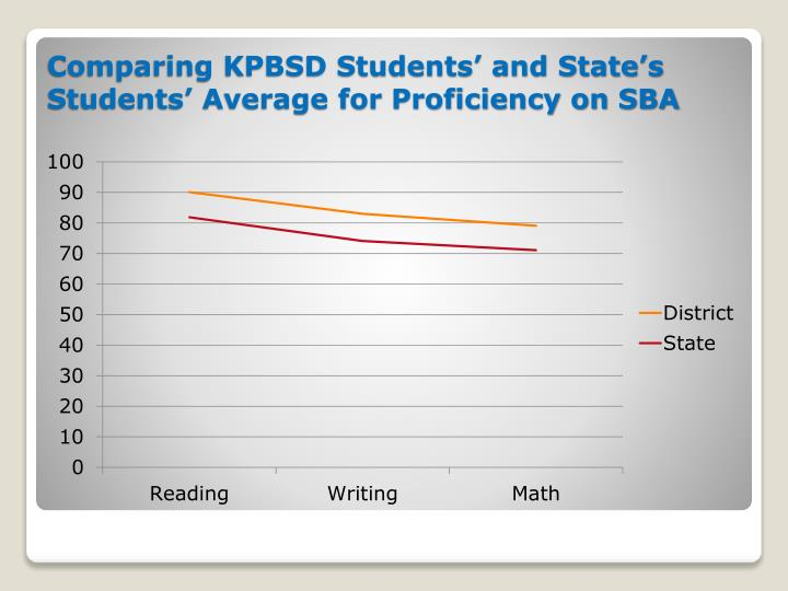 Comparing KPBSD Students' and State's Students' Average for Proficiency on SBA