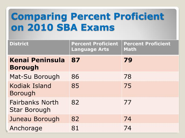 Comparing Percent Proficient on 2010 SBA Exams