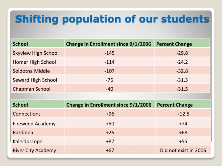 Shifting population of our students