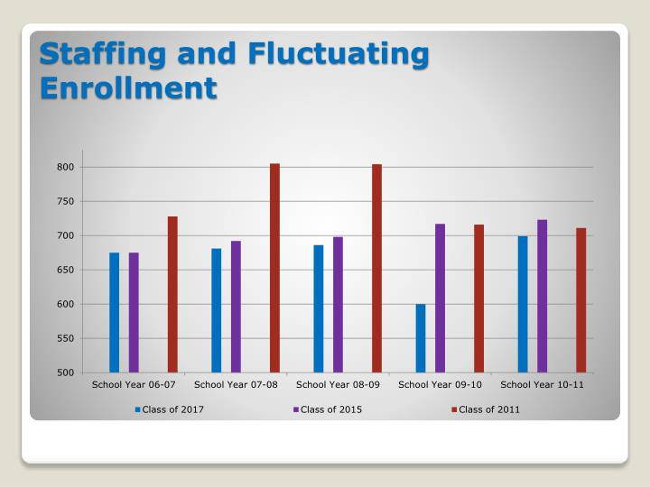 Staffing and Fluctuating Enrollment