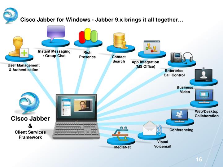 Cisco Jabber for Windows - Jabber
