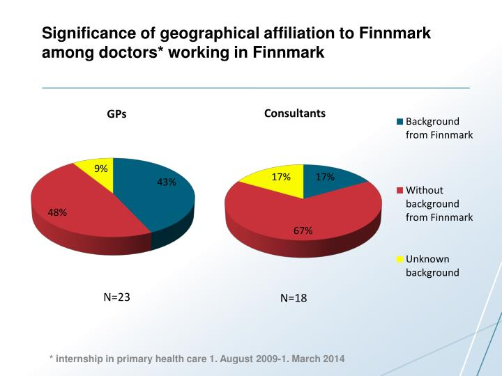 Significance of geographical affiliation to Finnmark among doctors* working in Finnmark