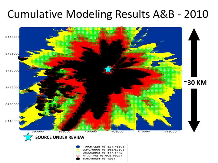Cumulative Modeling Results A&B - 2010