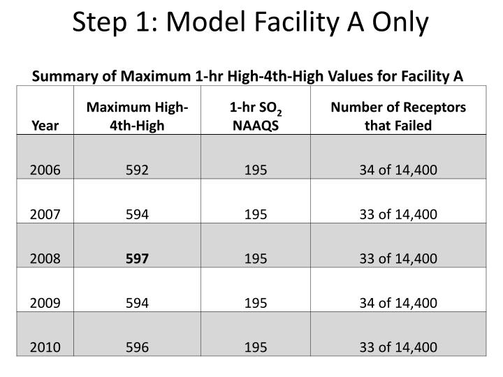 Step 1: Model Facility A Only