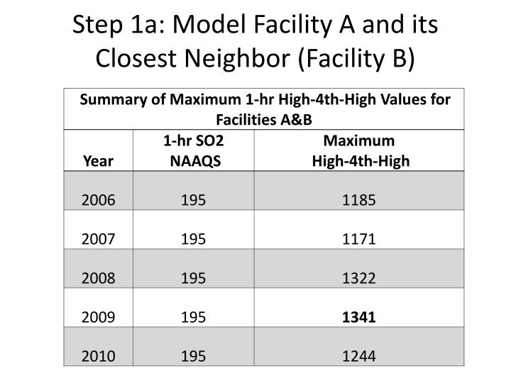 Step 1a: Model Facility A and its Closest Neighbor (Facility B)