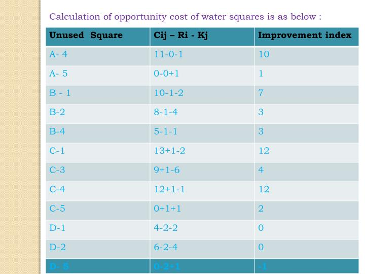 Calculation of opportunity cost of water squares is as below :