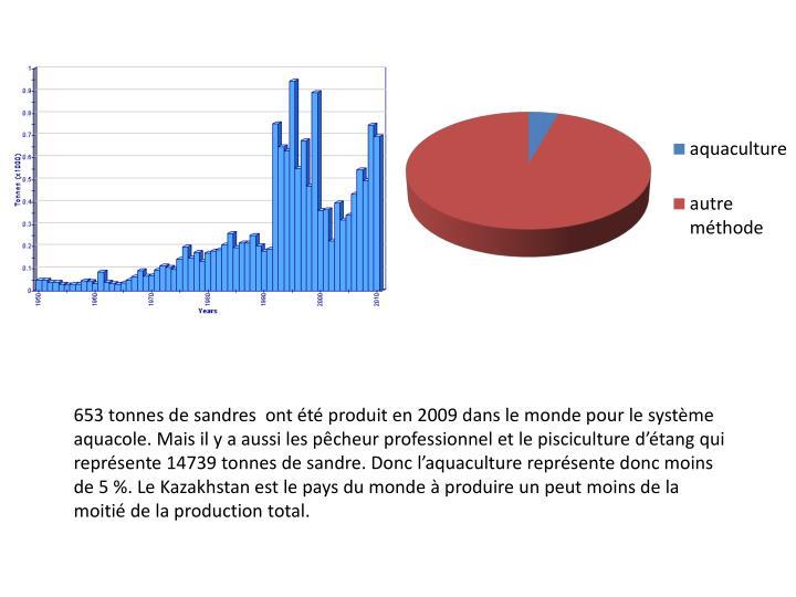 653 tonnes de sandres  ont été produit en 2009 dans le monde pour le système aquacole. Mais il y a aussi les pêcheur professionnel et le pisciculture d'étang qui représente 14739 tonnes de sandre. Donc l'aquaculture représente donc moins de 5 %. Le Kazakhstan est le pays du monde à produire un peut moins de la moitié de la production total.