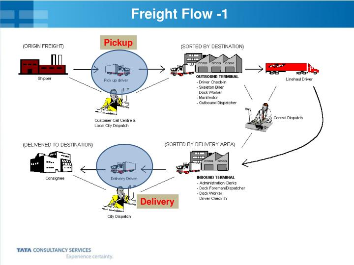 Freight Flow -1