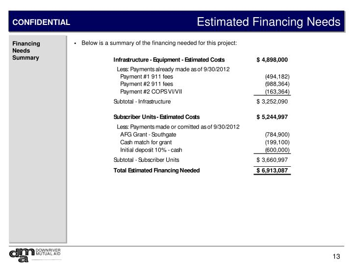 Estimated Financing Needs
