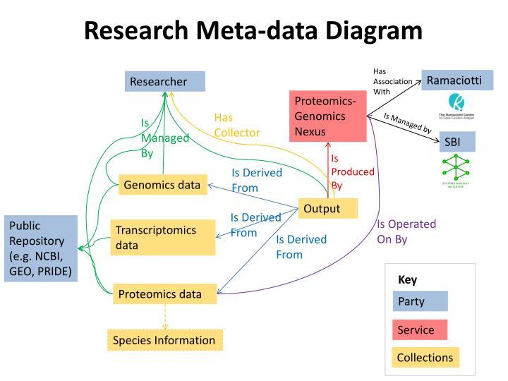 Research Meta-data Diagram