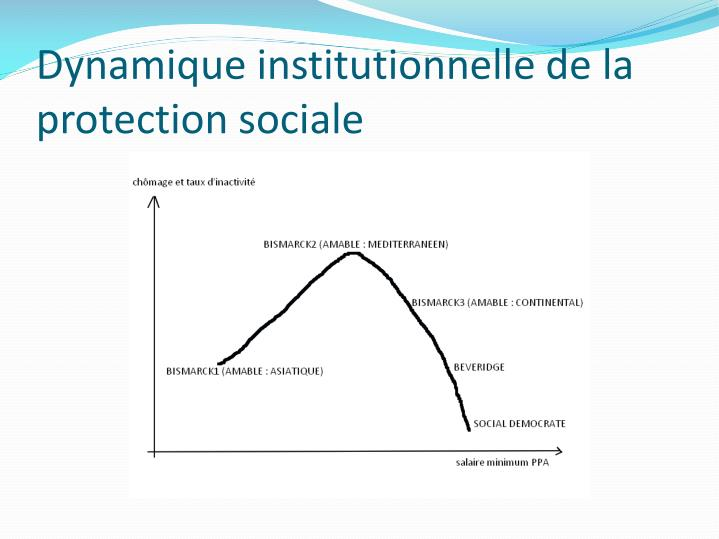 Dynamique institutionnelle de la protection sociale