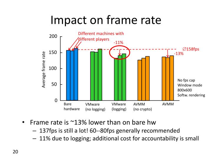 Impact on frame rate