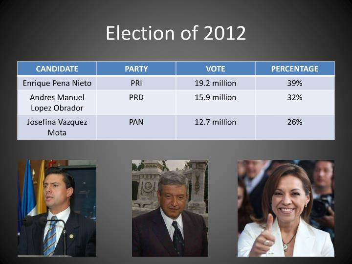 Election of 2012