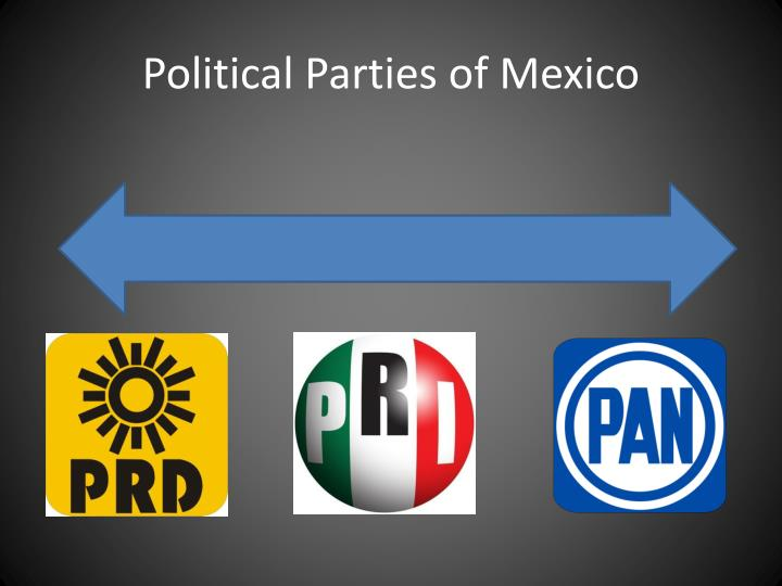 Political Parties of Mexico