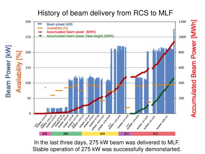 History of beam delivery from RCS to MLF
